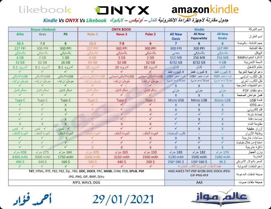 مقارنة بين أجهزة القراءة الالكترونية كندل و أونيكس و لايكبوك